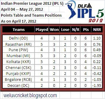 IPL 2012 (April 17): Latest Points Table