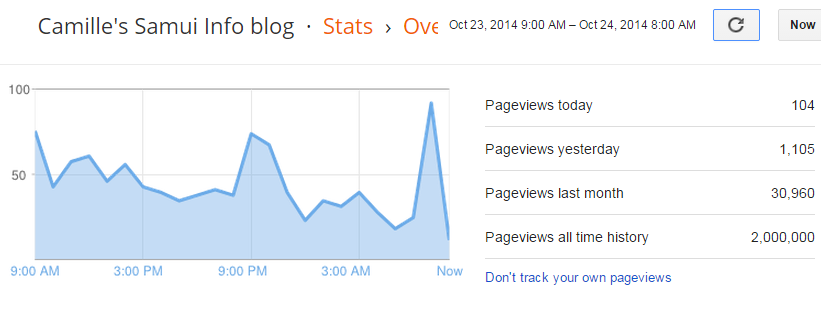2 million page views