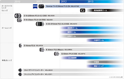 sony nex e-mount lens roadmap