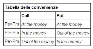 Tabella delle convenienza nel forex