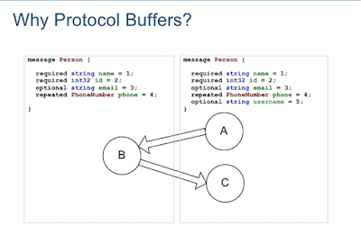 Why use Google Protocol Buffer in Java