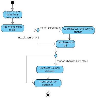 Activity Diagram for Restaurant Bill