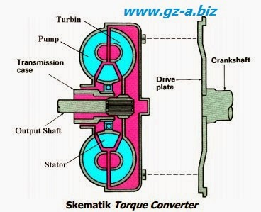 Konstruksi dan Prinsip Kerja Torque Converter (2)