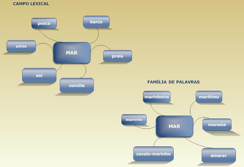 Webfolio Da Sara Funcionamento Da Lingua