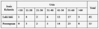 Contoh grafik batang lingkaran garis dan tabel sang pujangga kecil tabel adalah daftar yang berisi ikhtisar sejumlah data data informasi yang biasanya berupa kata kata maupun bilangan yang tersusun dengan garis pembatas ccuart Gallery