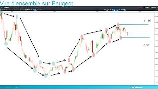 Peugeot haussier en théorie de Dow