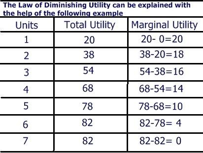 how to calculate total utility and marginal utility