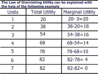 basic assumptions of marginal utility a