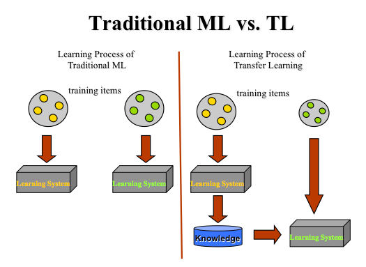transfer learning machine learning