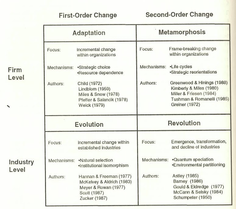 difference evolutionary change and revolutionary change Jürgen pietsch is correct - the basic difference concernd what is changing if it's an existing entity, process, or system, the change is evolutionary.