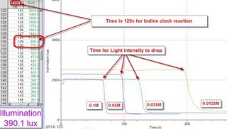 using the iodine clock method to Iodate reduction: using the iodine clock reaction to  tion of one or more reactants in the method of initial  the iodine clock reaction allows us to quantify the.