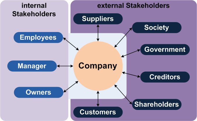 Teoria das partes interessadas objetivo das empresas