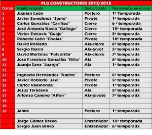 Plantilla 2012/2013