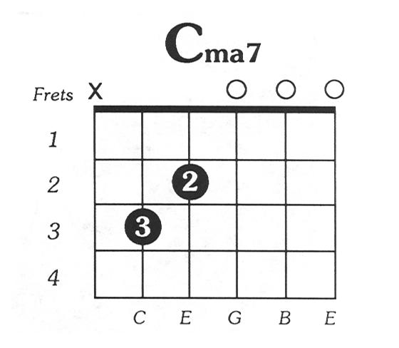 Guitar guitar chords sinhala songs : Heenayaki Mata Adare Guitar Chords with Lyrics | Sinhala Guitar ...