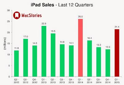 """Ipad vs iphone comparison chart"""