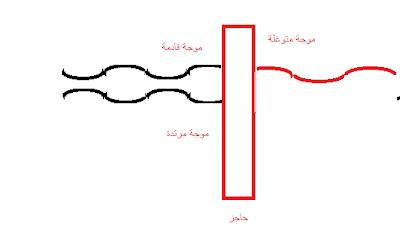 مقدمة ميكا*** الكم Quantum mechanics
