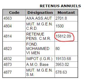 الأستاذ يساهم ب 63 مليون سنتيم في التقاعد بينما البرلماني يساهم ب 16 مليون