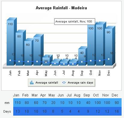 Madera średnie pogoda klimat opady wykresy Funchal