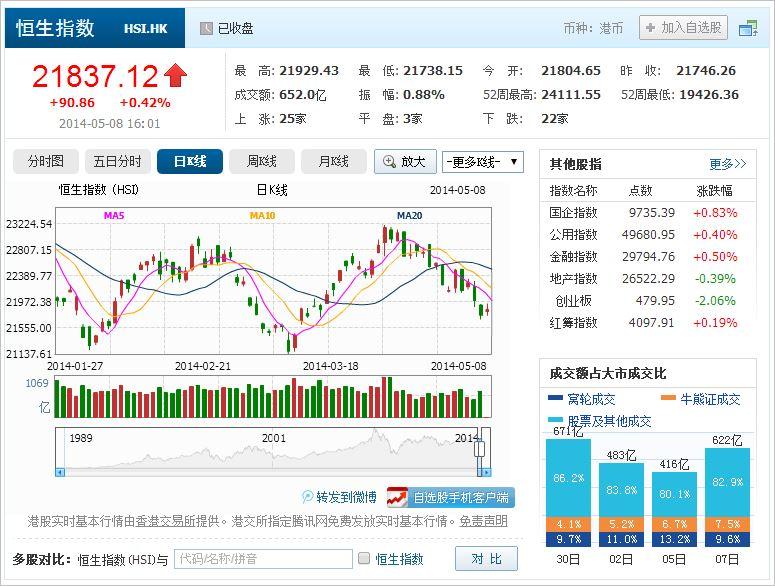 中国株コバンザメ投資 香港ハンセン指数20140508