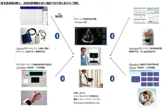 超音波、心電図、動脈解析など統合システム化