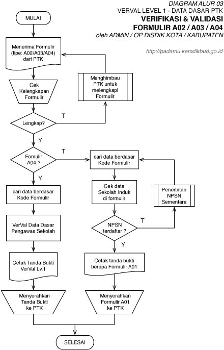 Verifikasi & Validasi (VerVal) Formulir A02 / A03 / A04 atau ALUR 03
