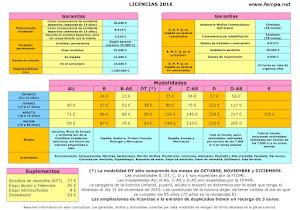 Precio Licencias Federativas 2016