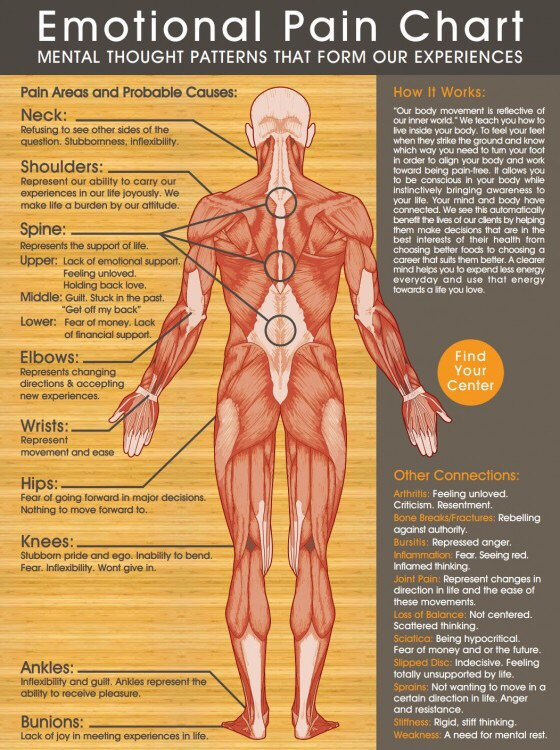 Emotional pain chart