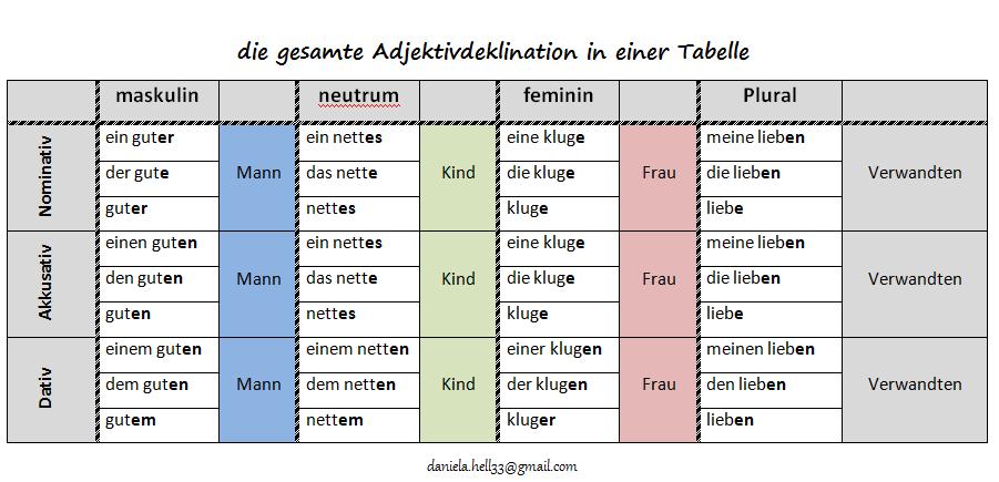 Deutsche Possessivpronomen  coLanguage
