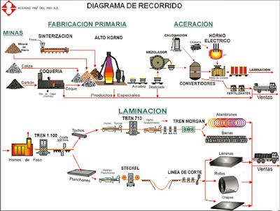 un diagrama de recorrido el proceso para la producción del bien que ...