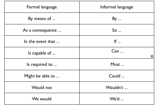 formal language vs informal language essay When to use formal language when your purpose is to explain a topic or idea to a teacher, a classmate, or the public, use formal language formal language is serious and interesting, as if you are teaching your readers this language works best in explanatory essays, research reports, and most other academic writing.