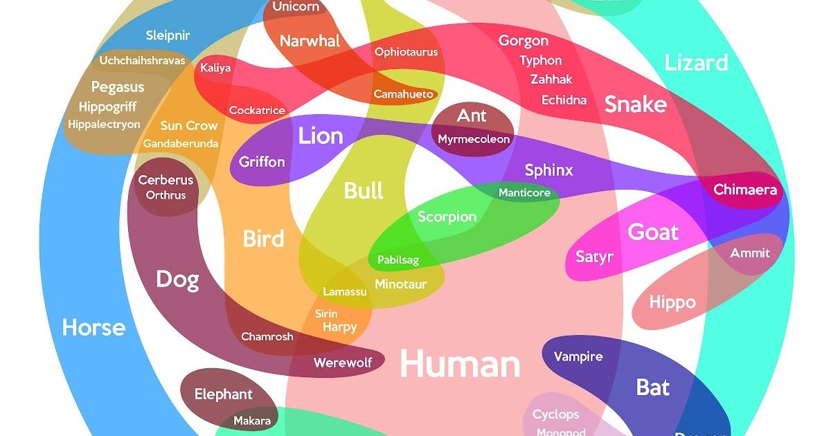 jez kemp u0026 39 s blog  mythical creatures chart explained