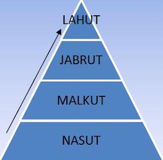Nasut Malkut Jabrut Lahut Pyramid
