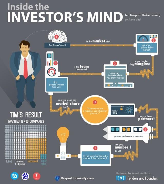 Inside the investor's mind