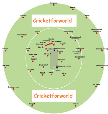 Positions of fielders in the cricket ground and name of the different fielding position diagram