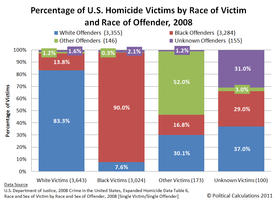 Percentage of U.S. Homicide Victims by Race of Victim and Race of Offender, 2008