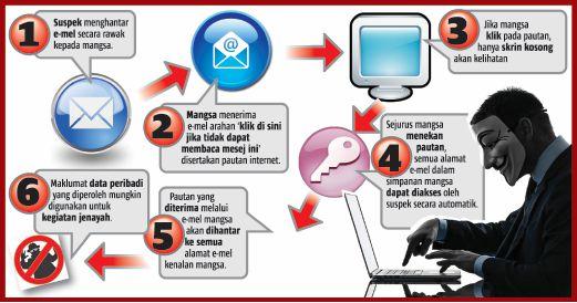 Awas Perangkap Emel