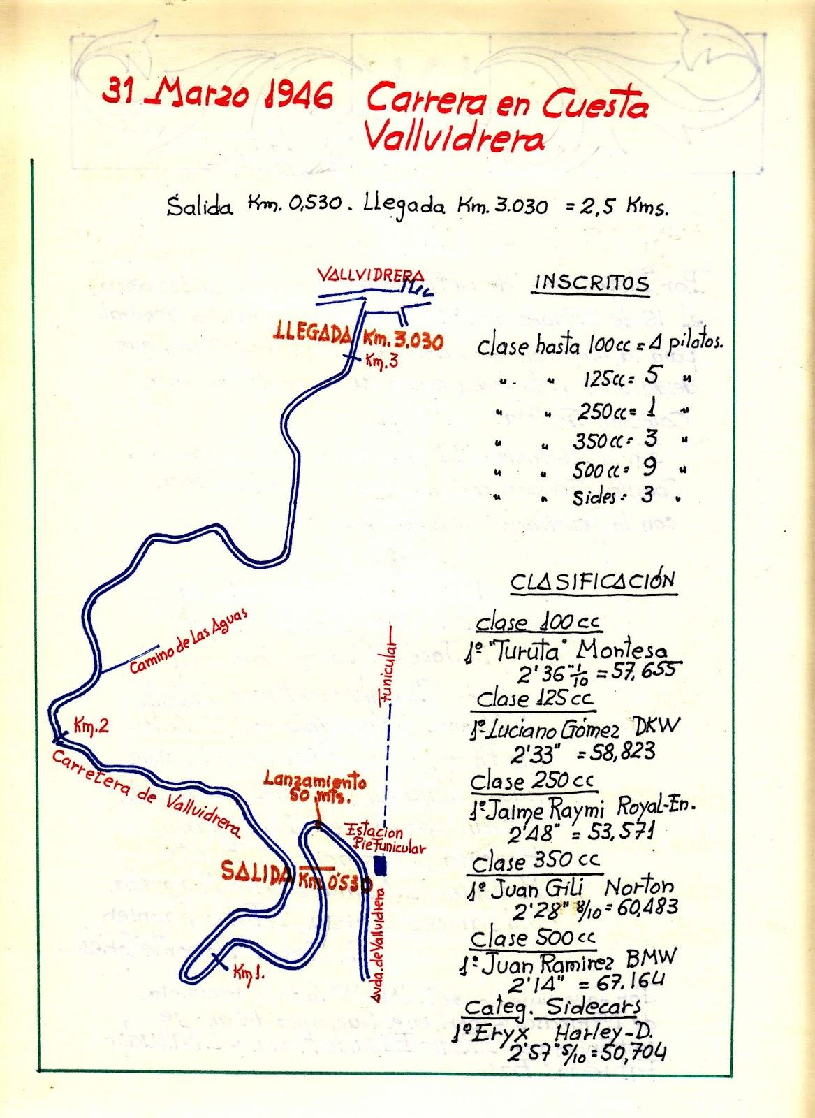Monográficos Motociclistas \