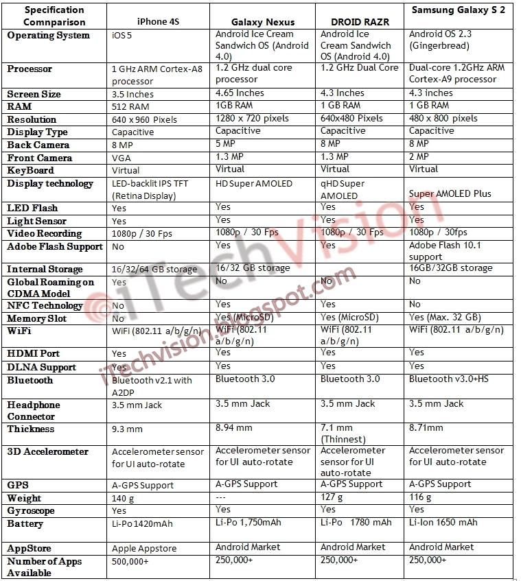 Specification Comparison: Samsung Galaxy Nexus vs iPhone 4S vs Motorola DROID RAZR vs Galaxy S 2
