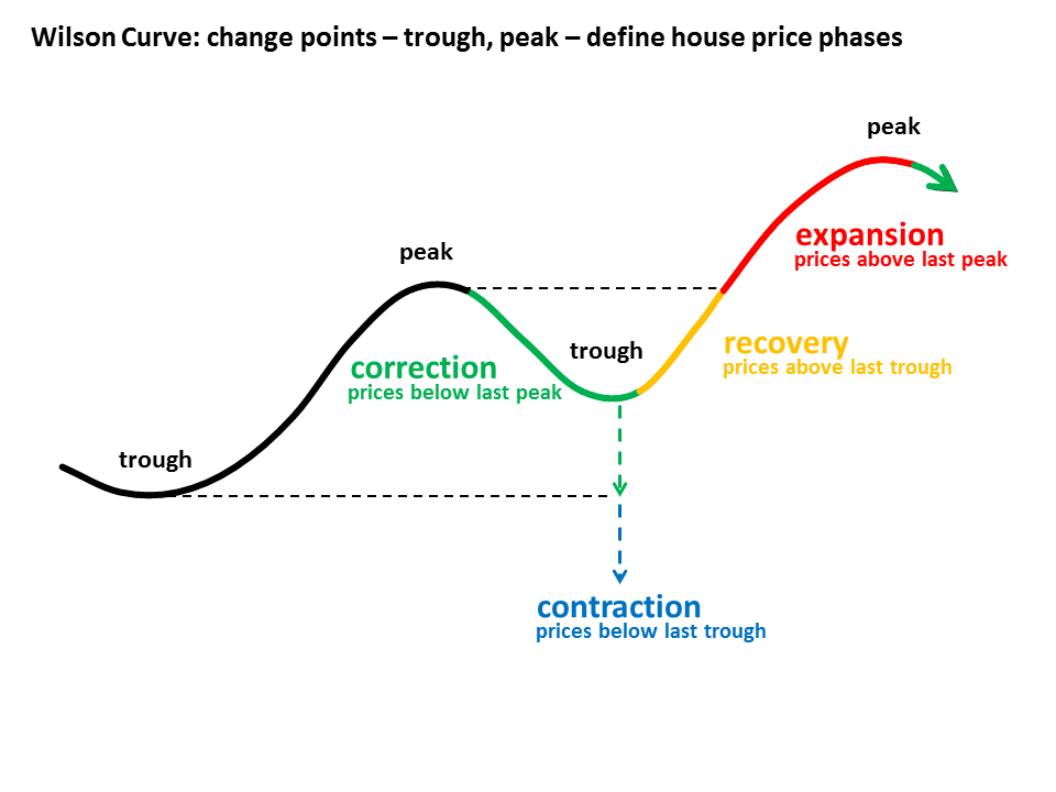 The Wilson Curve Housing Market Model