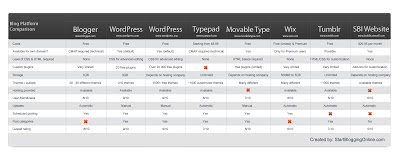 Blogging Platforms (Features Comparison Chart)