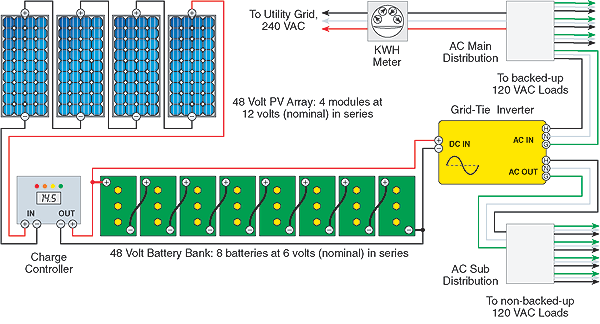 wiring diagram for this mobile off-grid solar power system,