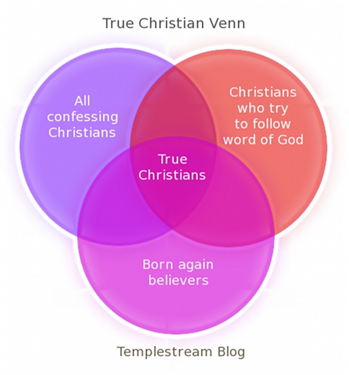 venn diagram of christianity islam and judaism true christians true scotsmen and venn diagrams