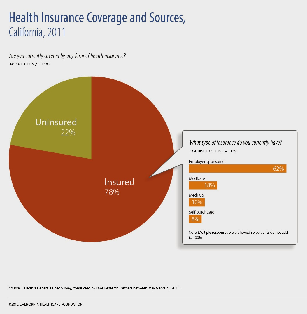 Get information about Covered California health insurance exchange ...