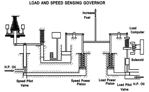 hydraulic system block diagram