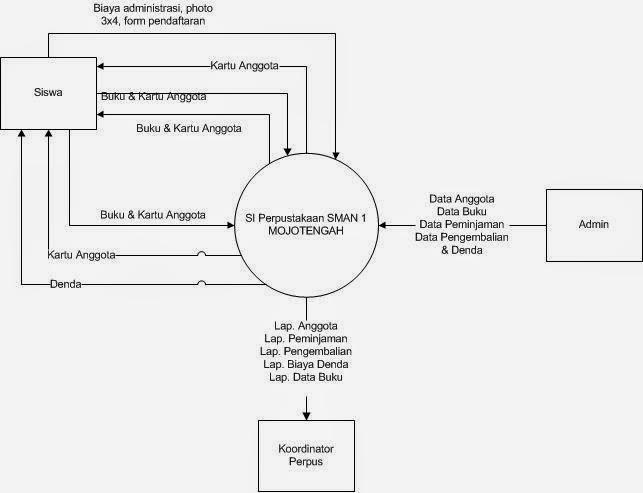 Dfd sistem informasi perpustakaan yang diusulkanmaulanablog dfd sistem informasi perpustakaan yang diusulkan diagram konteks ccuart Gallery