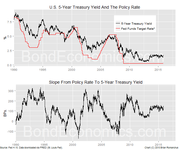 Chart: 5-Year Treasury Yield And Fed Funds