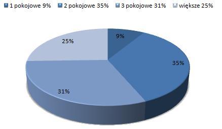 ceny wynajmu mieszkań Żoliborz, Warszawa, dostępne mieszkania do wynajmu