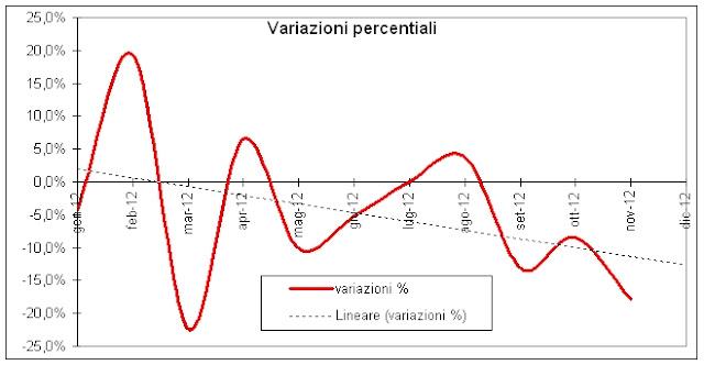 gas2012novembre b Verso la Bancarotta: Novembre 2012, il Collasso dei Consumi di Gas Naturale (e di tutto il Resto)