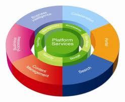 Sharepoint benefits