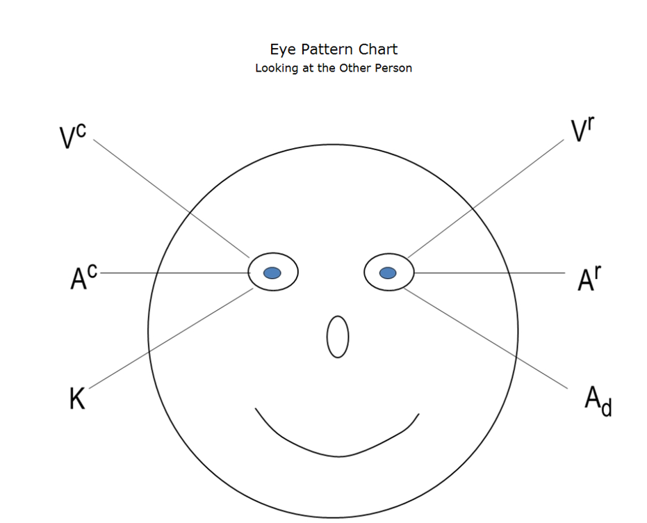 Eyes Accessing Cues Managers Knowledge